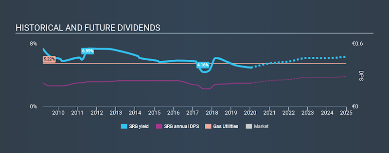 BIT:SRG Historical Dividend Yield, January 16th 2020