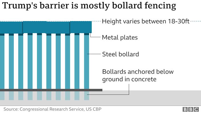 Graphic showing the bollard fencing built by the Trump administration