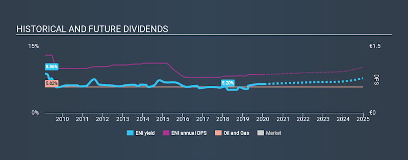 BIT:ENI Historical Dividend Yield, January 28th 2020