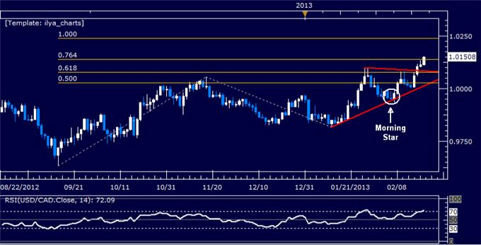 Forex_USDCAD_Technical_Analysis_02.20.2013_body_Picture_5.png, USD/CAD Technical Analysis 02.20.2013