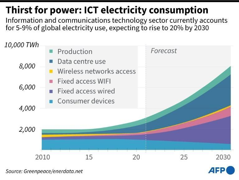 Thirst for power: ICT electricty consumption