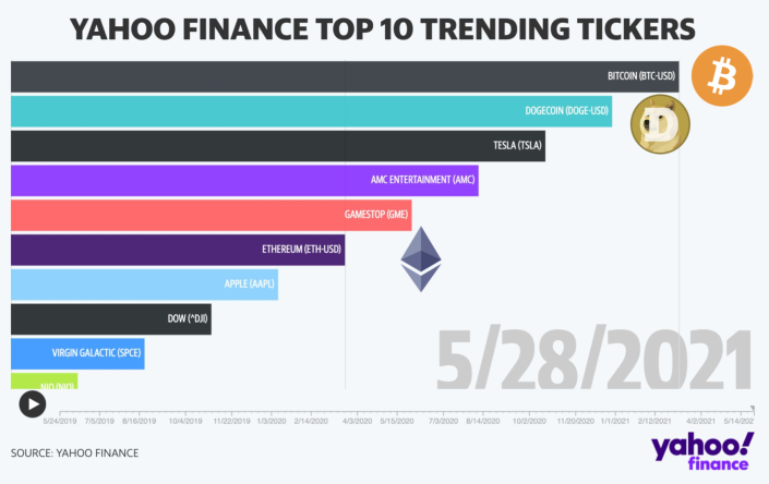 A chart of the top 10 tickers on Yahoo Finance as of May 28, 2021. Courtesy of Zack Guzman.