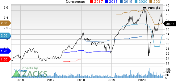 Genpact Limited Price and Consensus