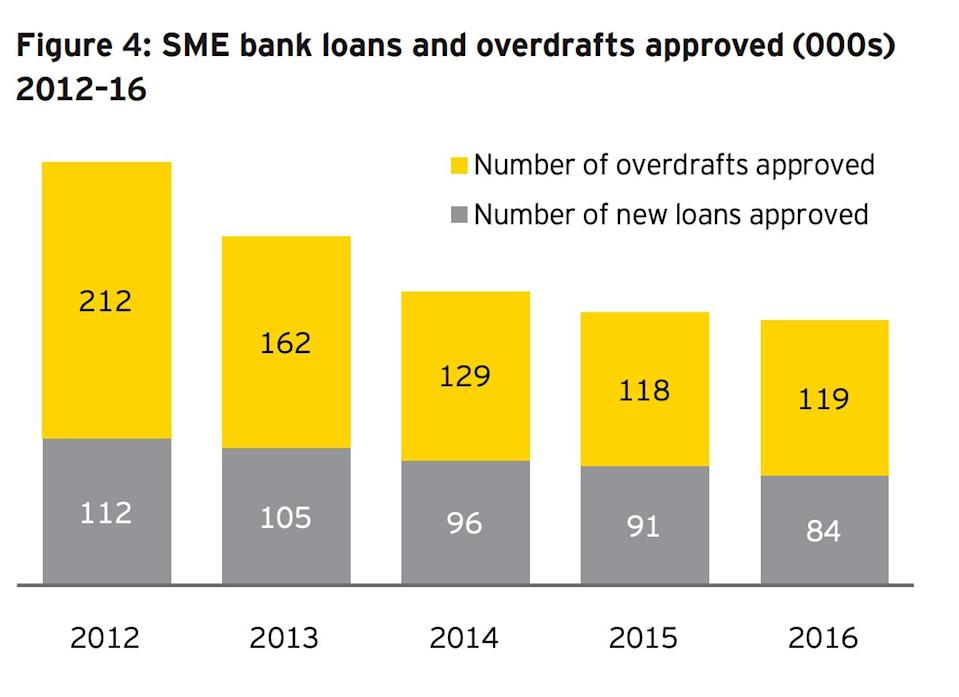 SME loans and overdrafts declined steadily after the financial crisis. Photo: EY