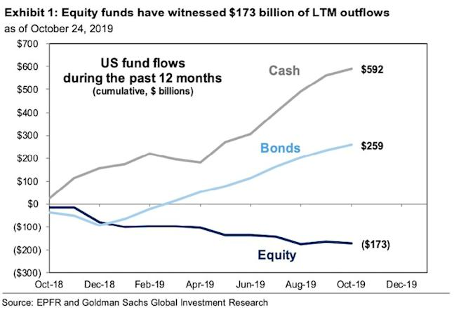 Goldman Sachs- Movement to Bonds The Largest Since 2008 1