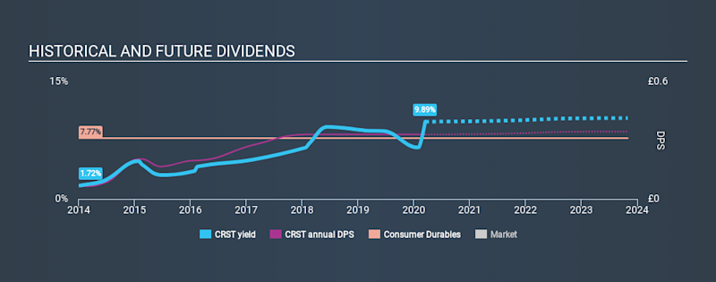 LSE:CRST Historical Dividend Yield, March 15th 2020