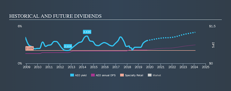 NYSE:AEO Historical Dividend Yield, October 5th 2019