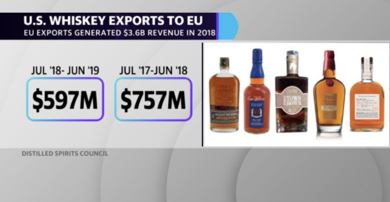EU exports generated $3.6 billion revenue in 2018