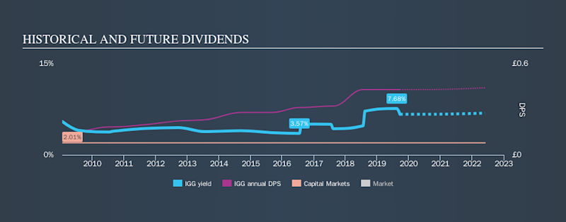 LSE:IGG Historical Dividend Yield, September 21st 2019