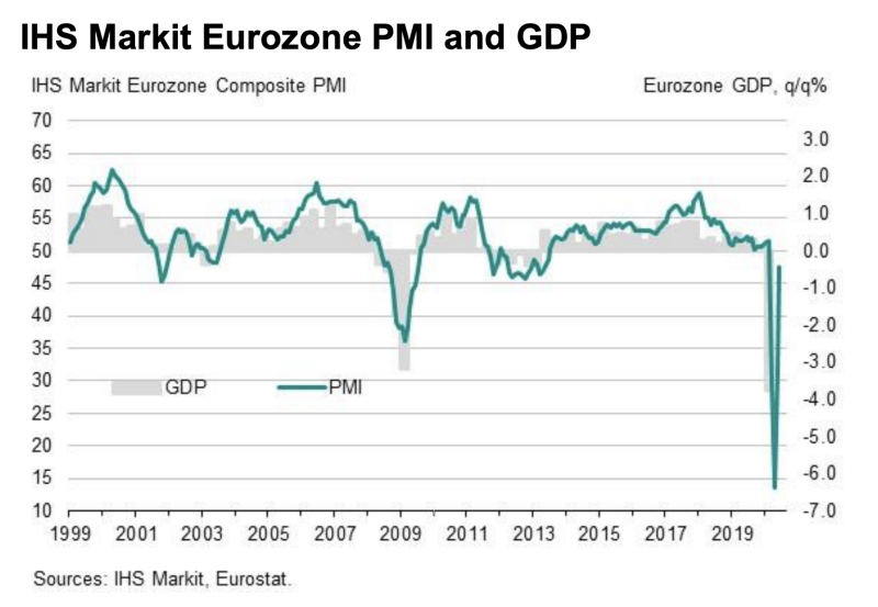 IHS Markit's survey points to a rebound in eurozone GDP. Photo: IHS Markit