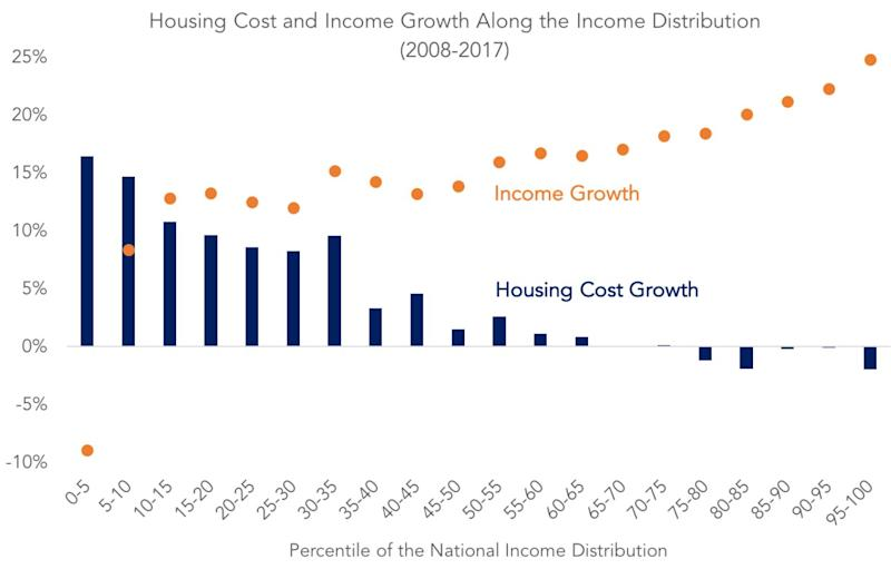 housing costs compared to income growth