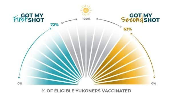 Yukon's COVID-19 vaccine tracker is updated weekly. As of Monday, 72 per cent of eligible adults in the territory had received their first shot, and 63 per cent had received their second. Health officials say the rate of vaccination is still lower among younger adults.