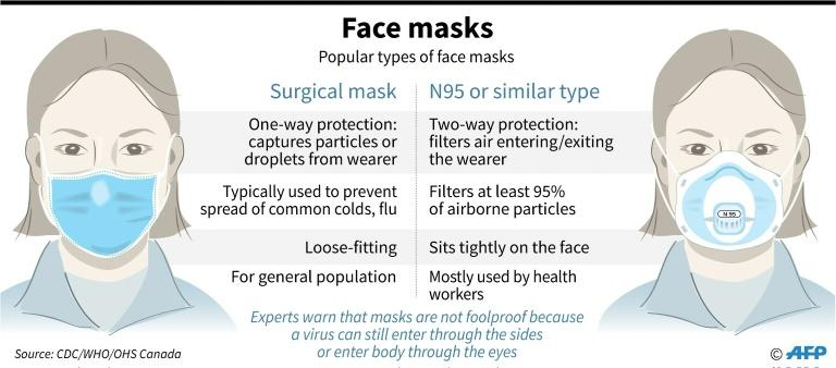 Main types of popular protective masks used as the number of infected cases of 2019 novel coronavirus continues to rise