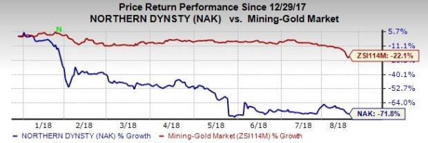 Gold Nears 19-Month Low: Northern Dynasty Minerals (NAK)