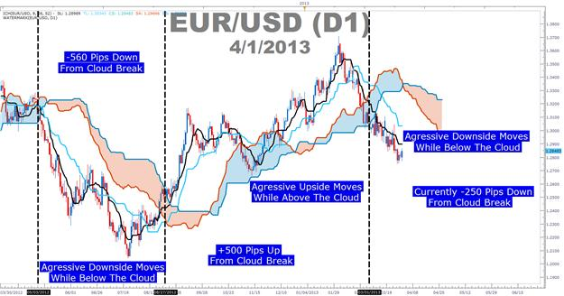 Ichimoku_Buy_AUDJPY_body_Picture_2.png, The Professional Trader's Paradox Solved with Ichimoku