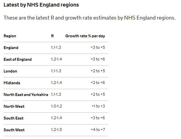 R rate ranges in England by area as of 30 October (gov.uk)