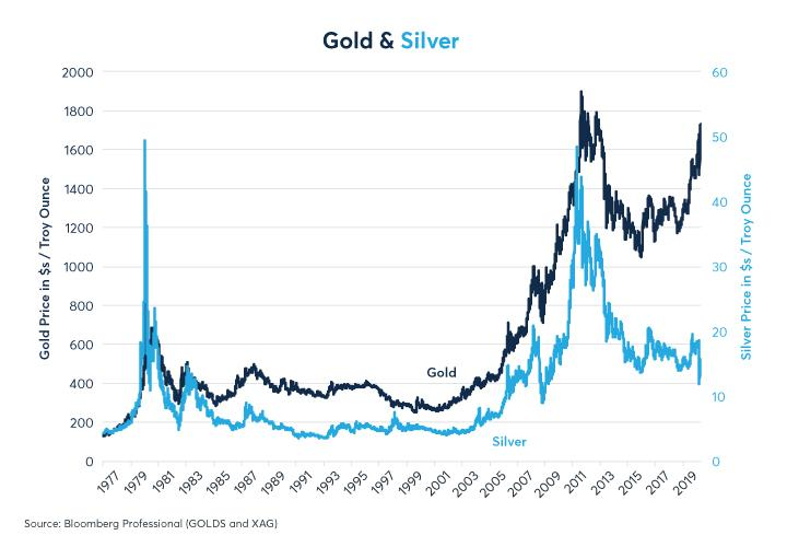 Figure 3: Gold and silver price levels moved in tandem before diverging in 2011
