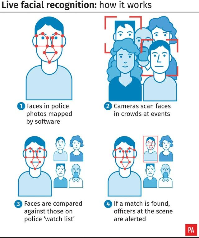 Live facial recognition, how it works