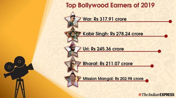 top bollywood earners 2019