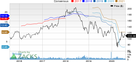 Lear Corporation Price and Consensus