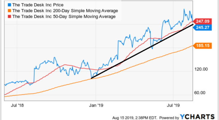 Stocks to Buy With Great Charts: The Trade Desk (TTD)