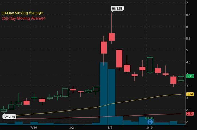 bitcoin penny stocks to watch right now Sphere 3D ANY stock chart