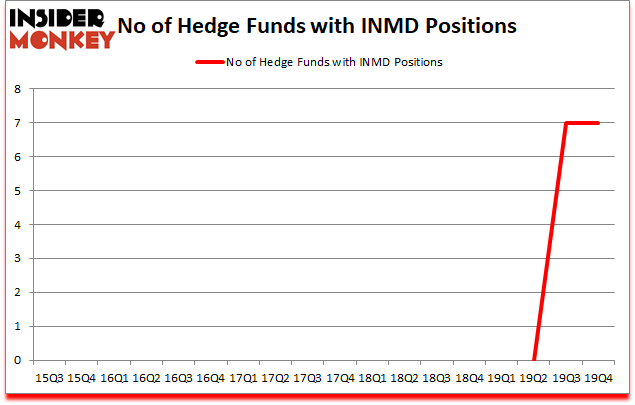 Is INMD A Good Stock To Buy?