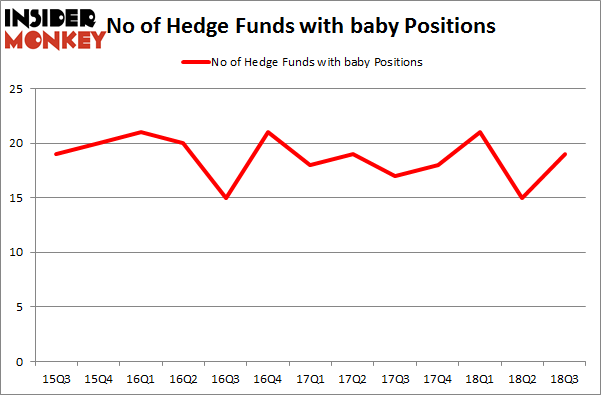 No of Hedge Funds with BABY Positions