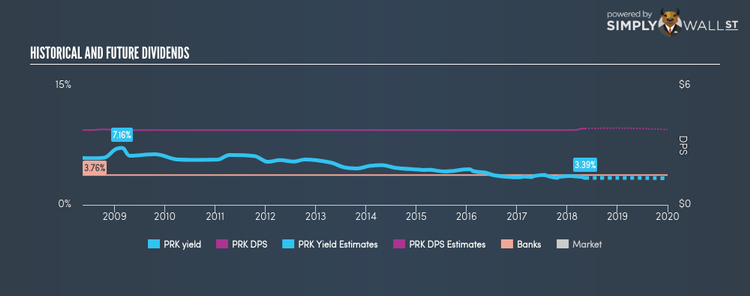 AMEX:PRK Historical Dividend Yield May 13th 18