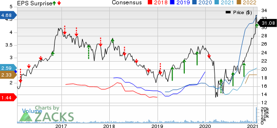 Hilltop Holdings Inc. Price, Consensus and EPS Surprise