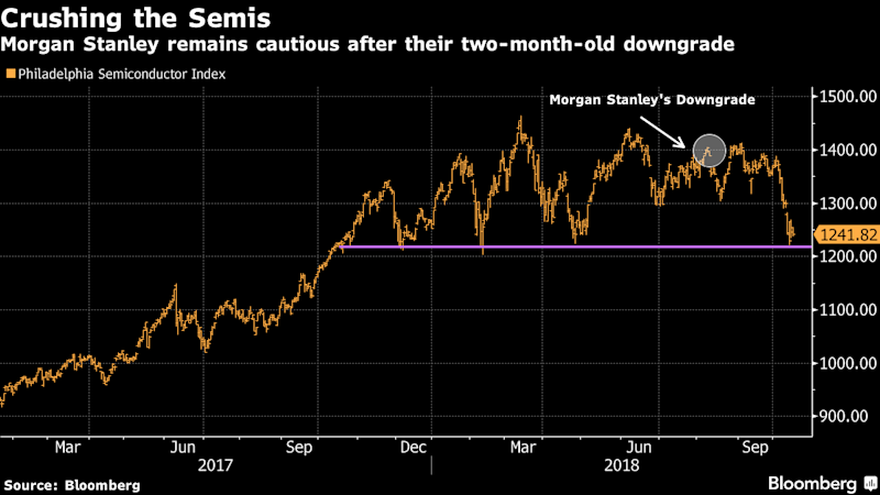 Trouble for Semis 'By No Means' Over Yet, Morgan Stanley Says