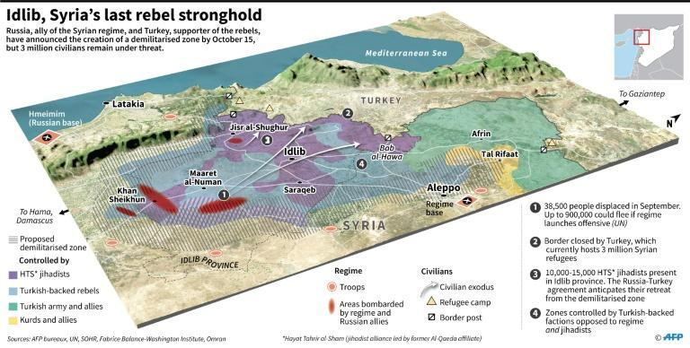 The positions of the different forces Syria's Idlib province, the proposed demilitarised zone and the likely routes for civilians fleeing the zone
