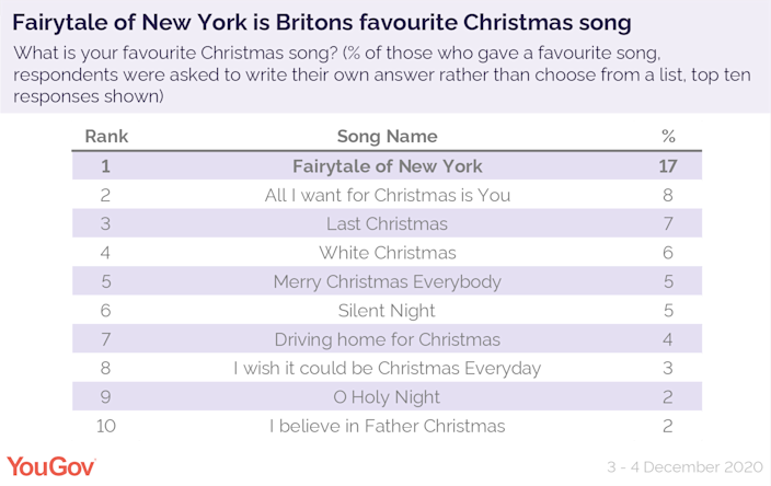 A YouGov surveyed asked more than 1,200 UK adults what their favourite Christmas song was - and here are the results (YouGov)