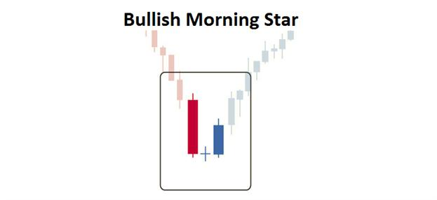 Trading_the_Bullish_Morning_Star_body_Picture_2.png, Trading the Bullish Morning Star