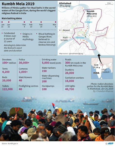 Factfile on the Kumbh Mela, in which millions of Hindus gather for ritual baths in the sacred waters of the Ganges River