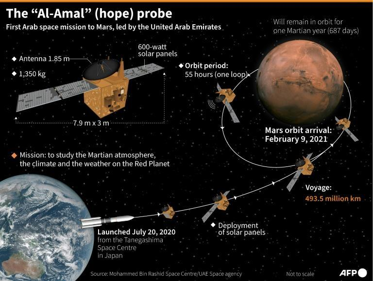 """Key data on the UAE's """"Hope"""" probe and its journey to Mars"""