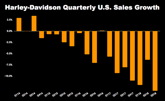 Chart of Harley-Davidson quarterly sales