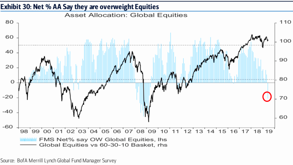 Fund managers are underweight this market.