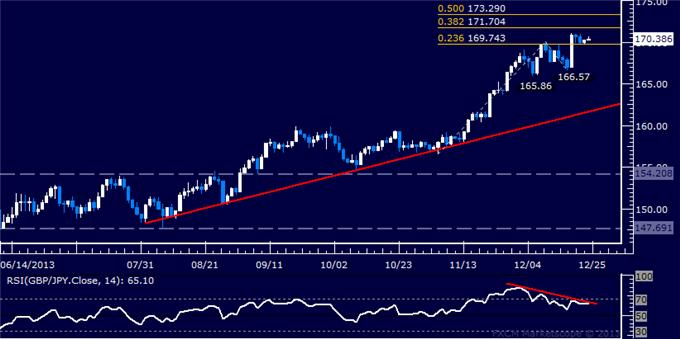 dailyclassics_gbp-jpy_body_Picture_2.png, GBP/JPY Technical Analysis – Topping Pattern Forming
