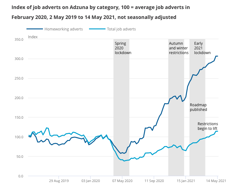 Since lockdown, adverts mentioning homeworking have risen faster than total adverts. Chart: ONS/Adzuna