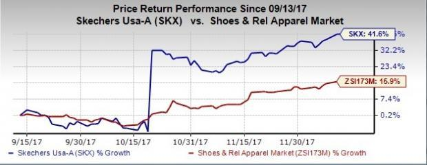 3 Factors Likely to Propel Skechers (SKX) to New Highs