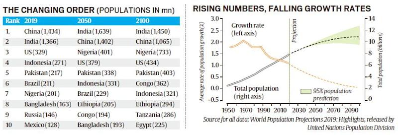 india population, india population density, United Nations report, United Nations report india population, china population, india vs china population, nigeria population, life expectancy, India population blast, unfpa, india news, explained news, indian express