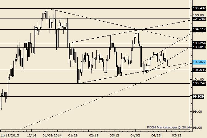 eliottWaves_usd-jpy_body_Picture_6.png, USD/JPY Holds Short Term Support; 102.25/80 Eyed as Resistance