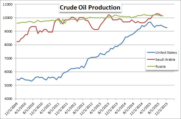 Api oil inventory report forex