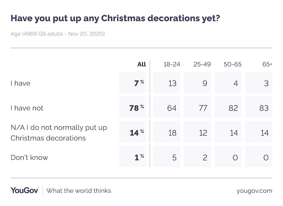 Those least likely to be prematurely decorating are those aged over 65 (YouGov)