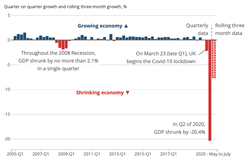 The decline over the past three months dwarfs the collapse in output during the global financial crisis. Chart: ONS