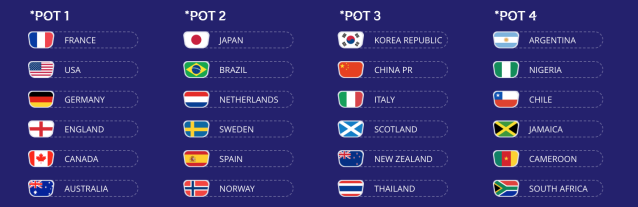 Projected pots for the 2019 women's World Cup draw. (FIFA)