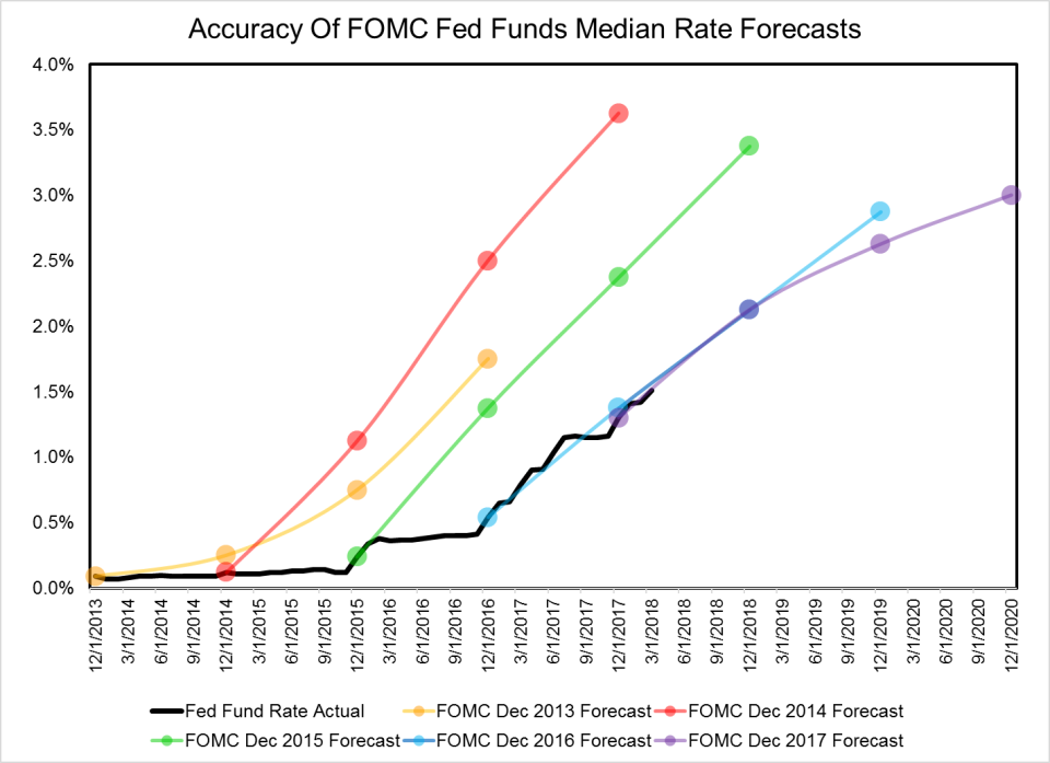 A chart from Hanlon Research maps out median projections from dot plots of years' past, showing a spotty record on predicting the timing of the the Fed's post-crisis liftoff. Source: Hanlon Research, Federal Reserve