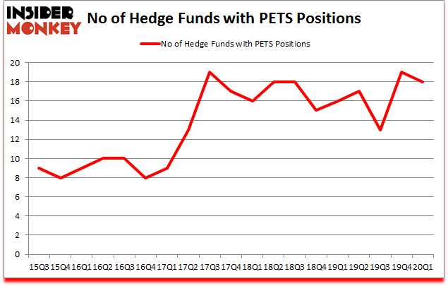 Is PETS A Good Stock To Buy?