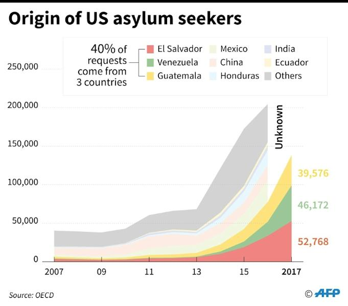 Increase in the number of people seeking asylum in the United States from 2007 to 2016 and their countries of origin